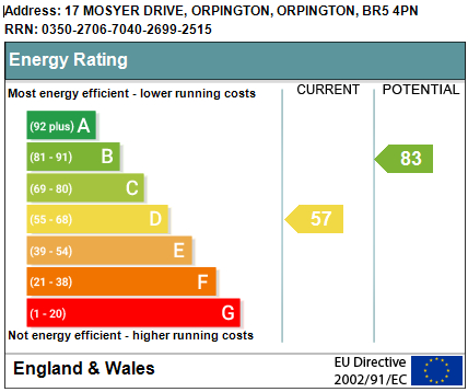 EPC Graph for Mosyer Drive, Orpington
