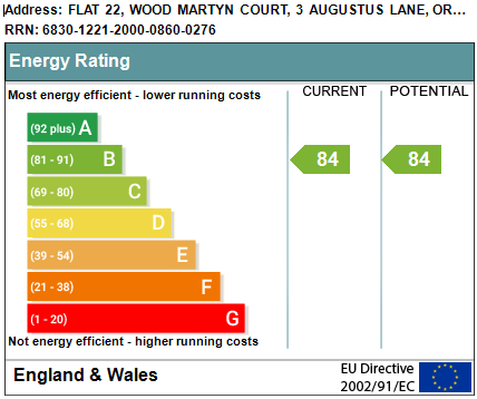 EPC Graph for Wood Martyn Court, Augustus Lane, Orpington