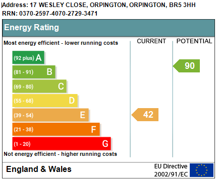 EPC Graph for Wesley Close, Orpington