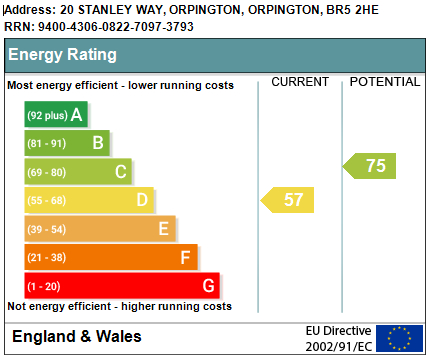 EPC Graph for Stanley Way, Orpington