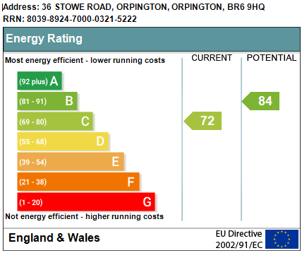 EPC Graph for Stowe Road, Orpington